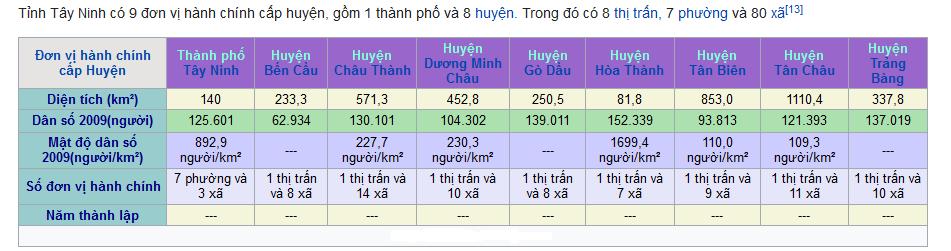 Vay tiền trả góp tại Tây Ninh