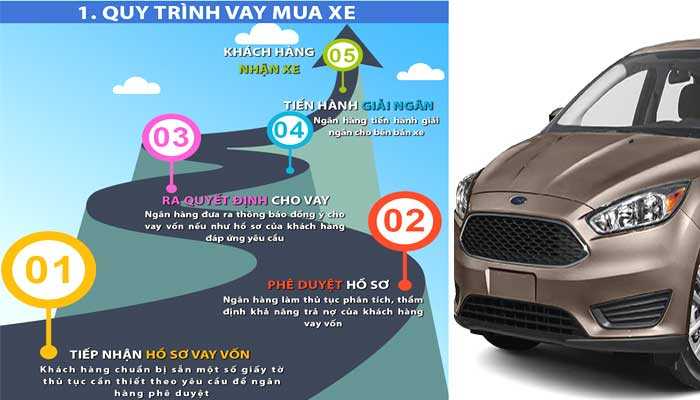 Quy trình vay mua xe ô tô chuẩn nhất